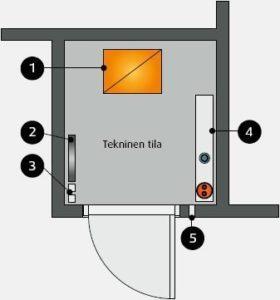 Sähköpääkeskus Määräykset